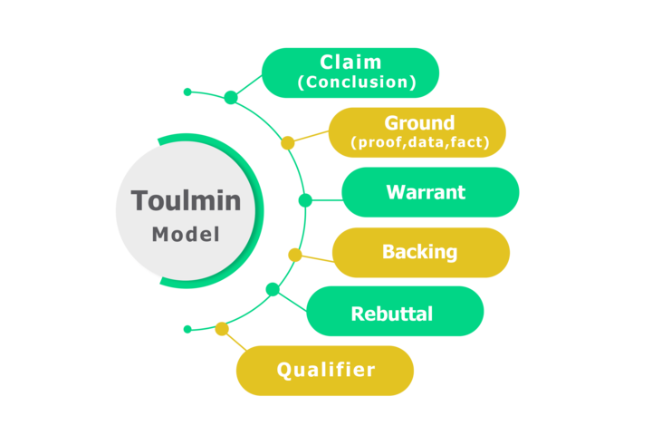 Toulmin Model of Argument